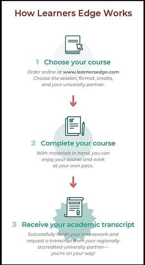 How Learners Edge Works for CE Grad Credit