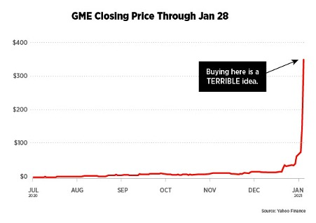 Graph of GME stock price